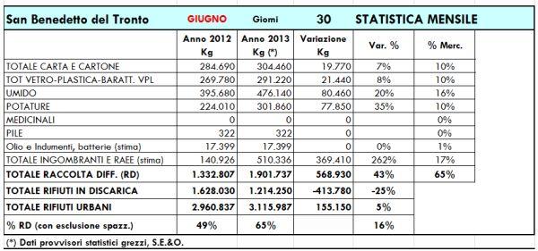 I dati della raccolta a giugno 2013